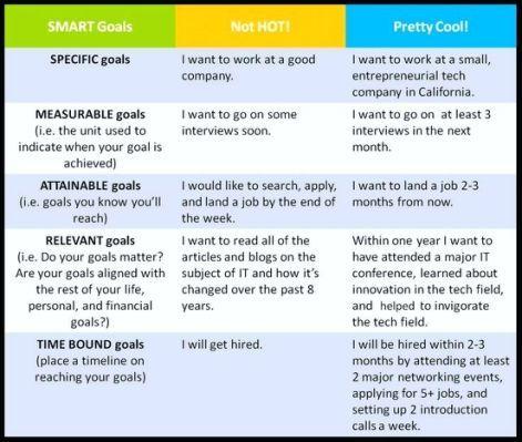 Bad Examples Of Smart Goal Statements Smart Goals Smart Goals