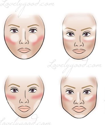 Blush and contour by face shape.