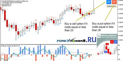 Pz Binaryoptions Indicator Forex Winners Free Download