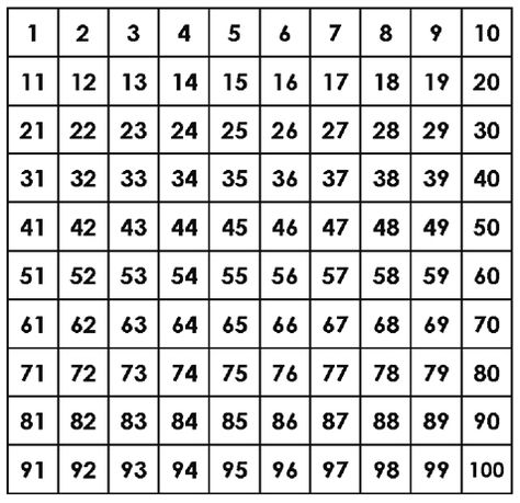 Number+Chart+1-100   j   Pinterest   Number chart and Workout