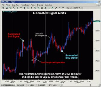 30 Off Forex Signals Discount Coupon Code Forex Signals