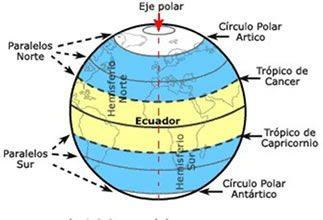 Paralelos Y Eje Polar De La Tierra Paralelos Y Meridianos Actividades De Geografia Ensenanza De La Geografia