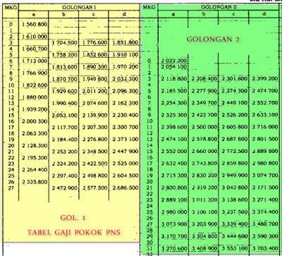 , Tabel Daftar Gaji Pokok Pns 2020, Carles Pen, Carles Pen