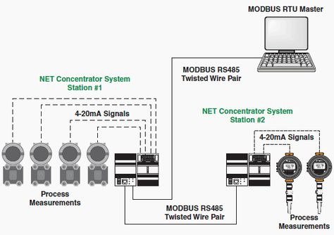 Rtu panel box diagram auto electrical wiring diagram rtu monitoring deployment industrial technology pinterest rh pinterest com modbus rtu wiring packaged rooftop diagram asfbconference2016 Choice Image