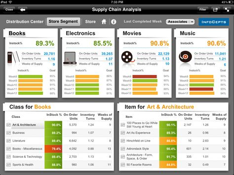 InfoCepts- Having the right product in-stock each time a guest visits a Retail store is crucial to providing a quality shopping experience and earning continued consumer loyalty for any Retailer. Supply Chain Analysis provides a summarized view into key metrics like InStock%, DC On Hand Units, Inventory Turns and Weeks of Supply, which help analyse supply chain performance across two ends of the spectrum - Distribution Centers and Store Segments.