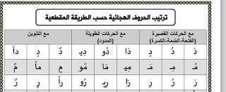 جدول الحروف الهجائية حسب الطريقة المقطعية Pdf Picture Comprehension Words Education