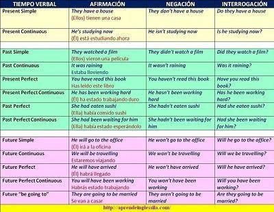 Un Cuadro Resumen De Los Tiempos Verbales En Ingles Con Ejemplos En Ingles Y Espanol Y Pdf Para Impri Tiempos Verbales En Ingles Tiempos Verbales Verbos Ingles