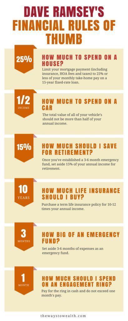 Dave Ramsey\u0027s Financial Rules of Thumb Money saving tips
