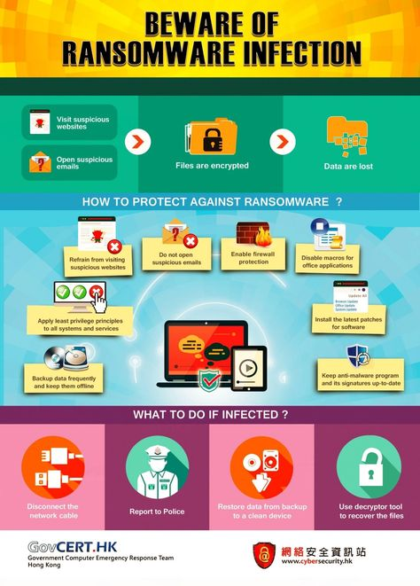 Beware of Ransomware Infection