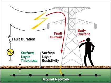 Methods To Reduce Step Potential And Touch Potential In Substation