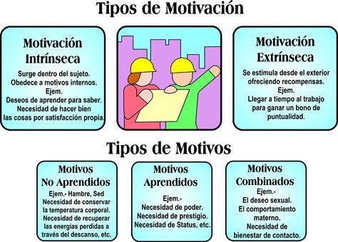 12 Ideas De La Motivación Motivacion Esquemas Piramide De Maslow