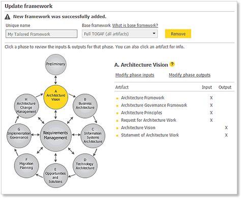 Archimate to TOGAF mapping Enterprise Architecture Pinterest - new blueprint architecture enterprise