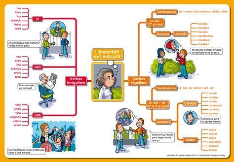 L Imparfait De L Indicatif Carte Mentale Espagnol Pour Le Cours Elementaire Enseigner L Espagnol