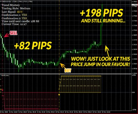Trend Mystery Karl Dittmann Forex Indicator Download Trend