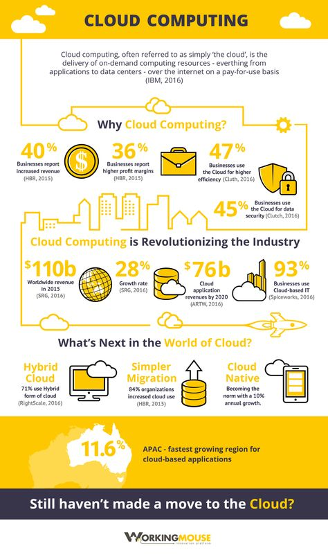 Trends in Cloud Computing Infographic