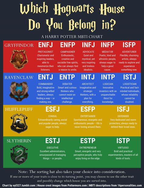 eyl327 Blog — I made this Harry Potter MBTI chart that matches...
