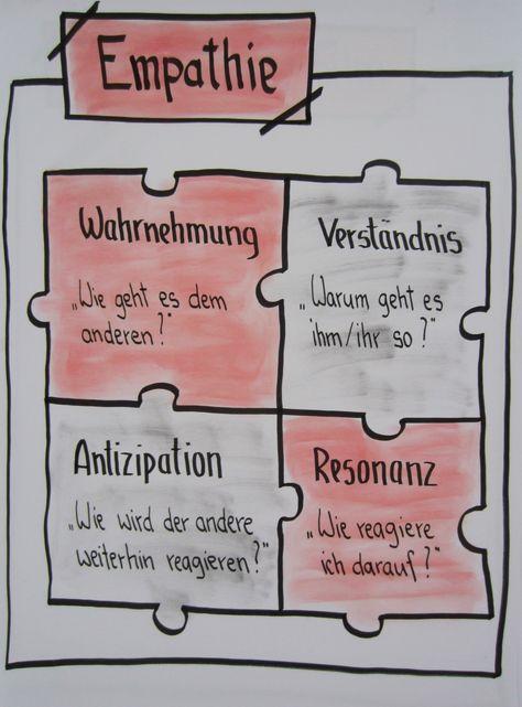 #emathie #wahrnehmung #verständnis #antizipation #resonanz #kommunikation #flipchart #flipchartgestaltung, #coahing, #training, #visualisierung #sketchnotes  4 Säulen der Empathie, Wahrnehmung, Verständnis, Antizipation, Resonanz, Kommunikation, Gesprächs-Führung, Coaching, Training, Führungskräfte Training #katjas_flipcharts