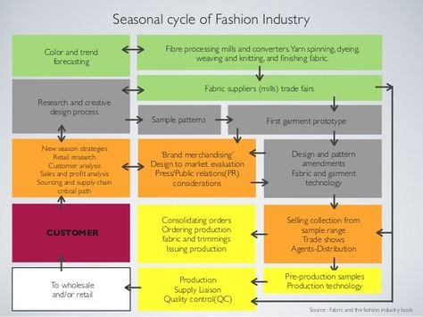 seasonal cycle of the fashion industry