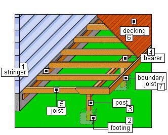 Deck Anatomy Deck Building Plans Building A Deck Decks And Porches