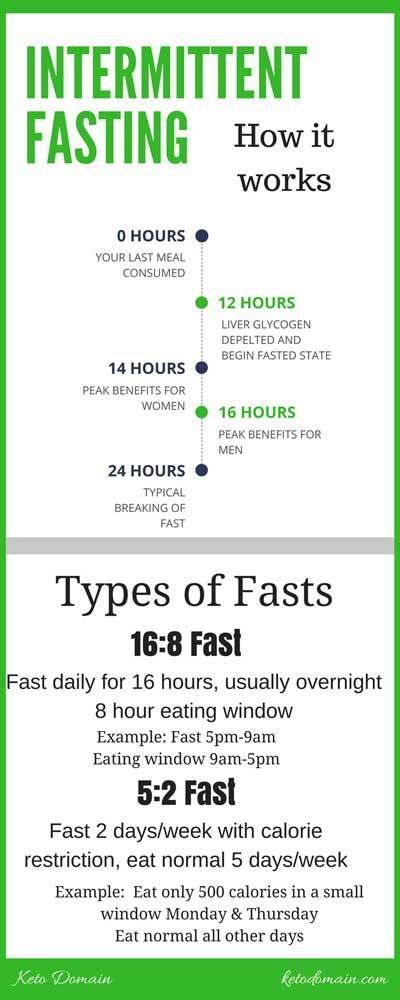 how many hours to fast on keto diet