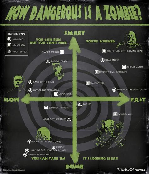Zombies: A comparison of them spanning many movies - Imgur