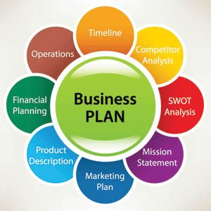 A business plan helps provide a foundation for your entire business. Before you make any long-term commitments to a business you should invest time and energy to create a business plan. Creating a business plan helps you in many ways before you even open your doors. First off, you will need to create a budget, an advertising strategy, a market analysis. All the data you will be compiling will help you thoroughly understand what your getting into and how you can penetrate your market.