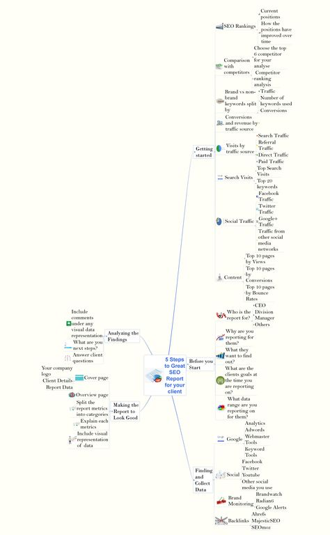 12 best Mind Mapping templates images on Pinterest Role models - competitor analysis report