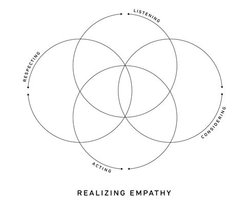 What is Empathy? by Seung Chan Lim