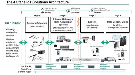 A Look At Iot Architecture
