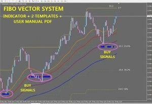 R083 Fibo Vector System Metatrader 4 Windows Learnforex