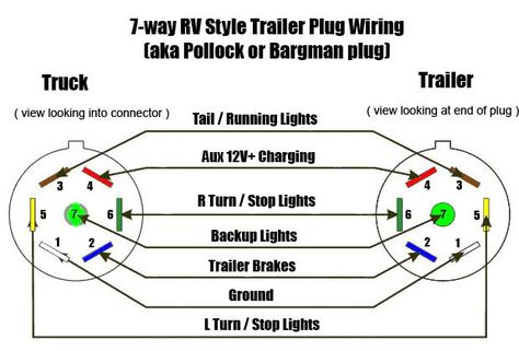 4ee2b2935c5033c39f0666c39b7e3059 rv camping camping ideas rv trailer plug wiring diagram non commercial truck, fifth trailer light diagram at gsmx.co