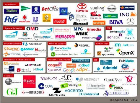 Ecosistema de la publicidad digital en España