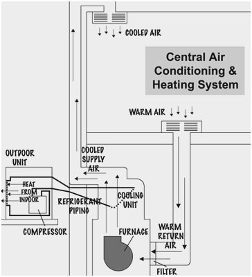 Schematic Diagram Of Central Air Conditioning System Dengan Gambar
