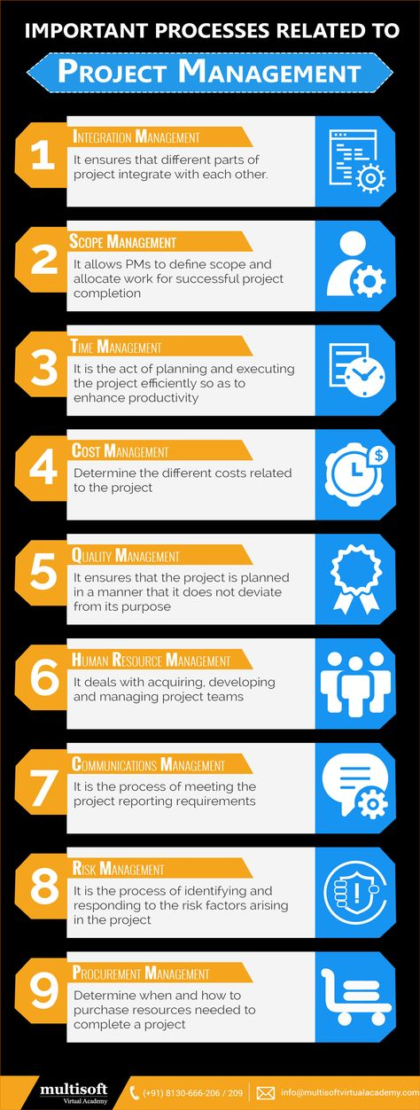 why project management professionals may overlook project cost management and how this might affect  Project management identifies, manages and controls quality this results in a high quality project management ensures that lessons are learned from project success and failure if you are looking for a new career in project management, take a look at our how to become a project manager blog.