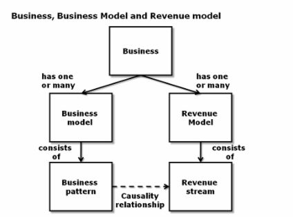 Business models Revenue models in the software industry - Dr - powerline technician apprentice sample resume