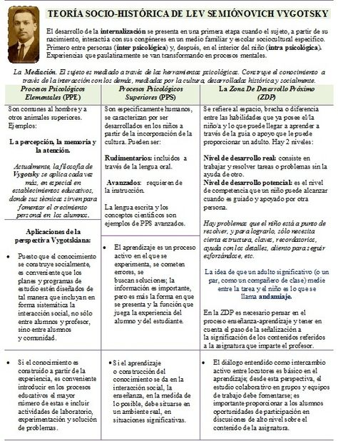 72 Ideas De Vigotsky Teorias Del Aprendizaje Aprendizaje Teoría