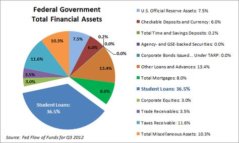 The Fed Balance Sheet What Is Uncl Fed Loan In 2020 With Images Loan Balance Sheet Corporate Bonds