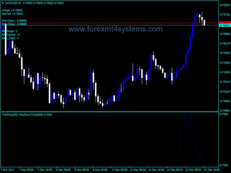 Forex Price Action Indicator Free Forex Mt4 Indicators How To