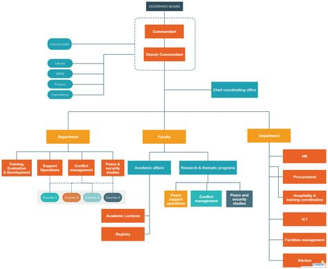 Organogram - Important to make planning easier and defining the organizational structure, culture and style while showing clearly the line of authority and of responsibility of each individual in the organization. You can edit this template and create your own diagram.   #Organogram #OrgChart #OrganizationChart #OrgChartExample #OrgChartTemplate