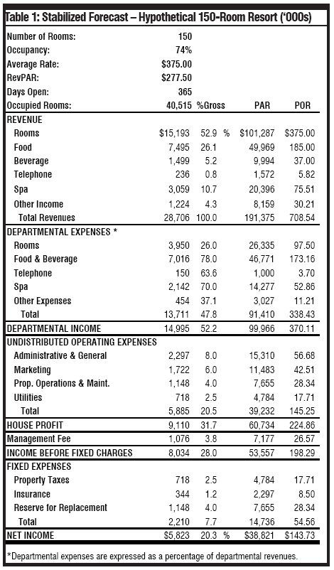 Image result for hotel financial statement sample SALES - personal financial statement