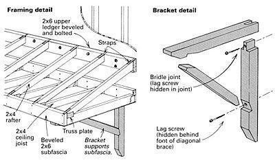 Q How Should I Go About Building A Shed Roof Overhang For A 6 Ft Atrium Door On My Home I Ve Checked Many Carpe Building A Shed Roof Shed Roof Roof Overhang