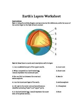 Earth S Layers Lesson Plan With Activity Earth Layers Teaching Plan How To Plan