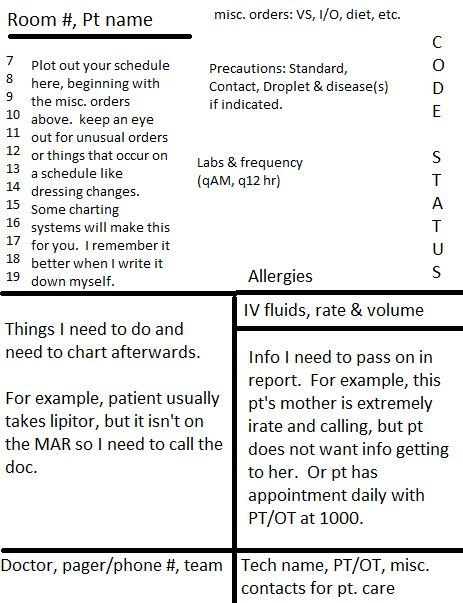Nursing organization sheet! Best one ive seen yet Nurse - how to write a daily report sample