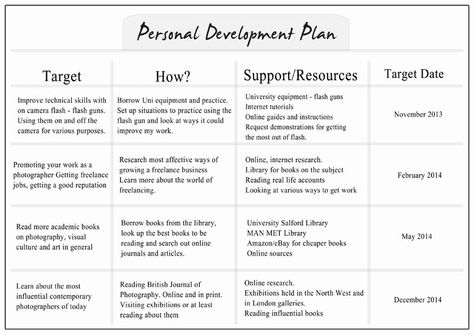 Personal Development Plan Templates - Google Search | Succession