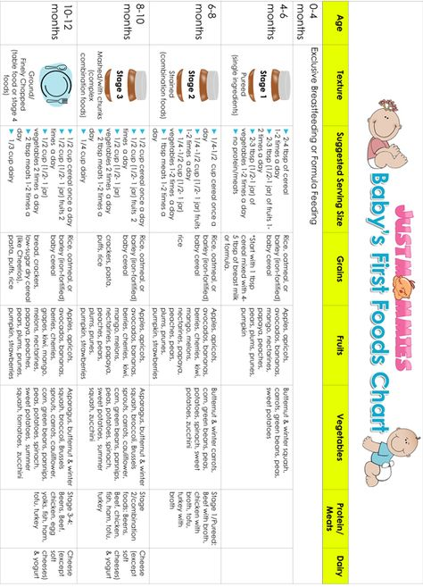 Super Helpful First Foods Chart Includes Serving Sizes Organized By Age And Food Group This Is Go Baby First Food Chart Baby Food Recipes Baby First Foods