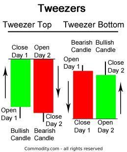 Tweezer Top And Bottom Candlestick Pattern Bottom Candlestick