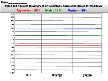 Nwea Map Growth Reading Math Science Rit And Staar Correlations Graph Nwea Map Correlation Graph Staar