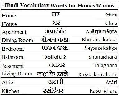 Hindi Vocabulary Words For Homes And Rooms