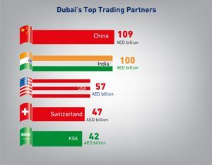 Dubai Trade Represented Significant Growth And Numbers Throughout