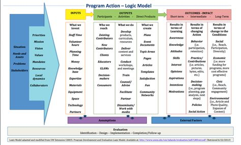 A logic model (outcomes map) for the proposed grant - Google - staffing model template